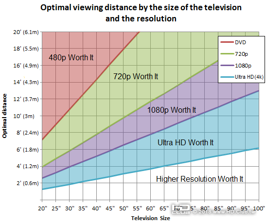 optimal-viewing-distance-television-graph-size.png